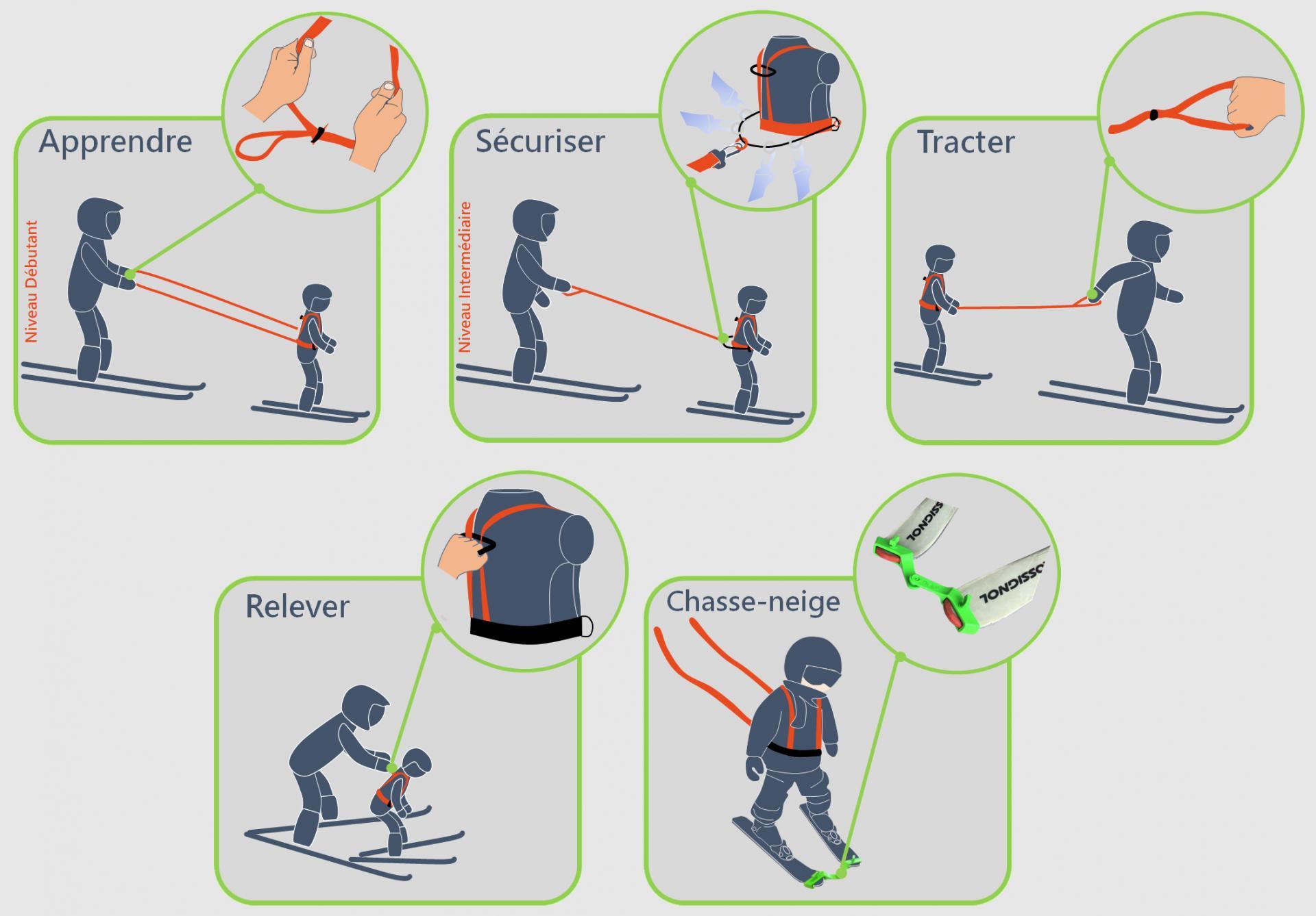 Les 5 avantages 4